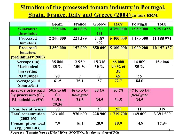 Situation of the processed tomato industry in Portugal, Spain, France, Italy and Greece (2004)