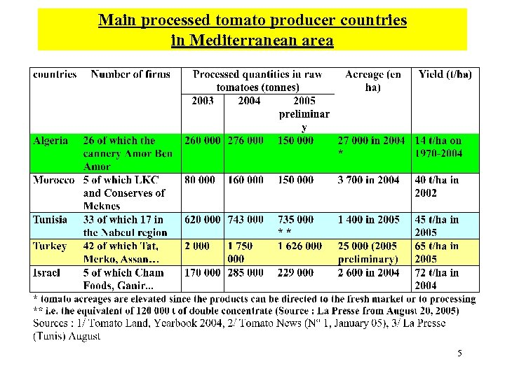 Main processed tomato producer countries in Mediterranean area 5