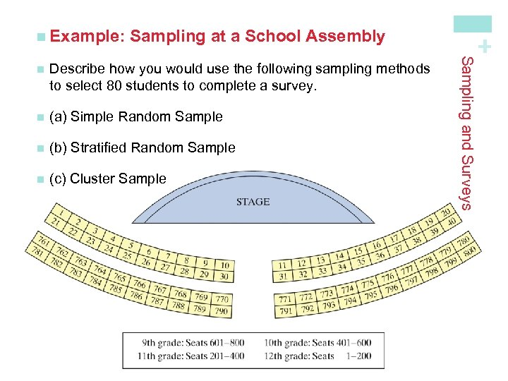 Sampling at a School Assembly Describe how you would use the following sampling methods