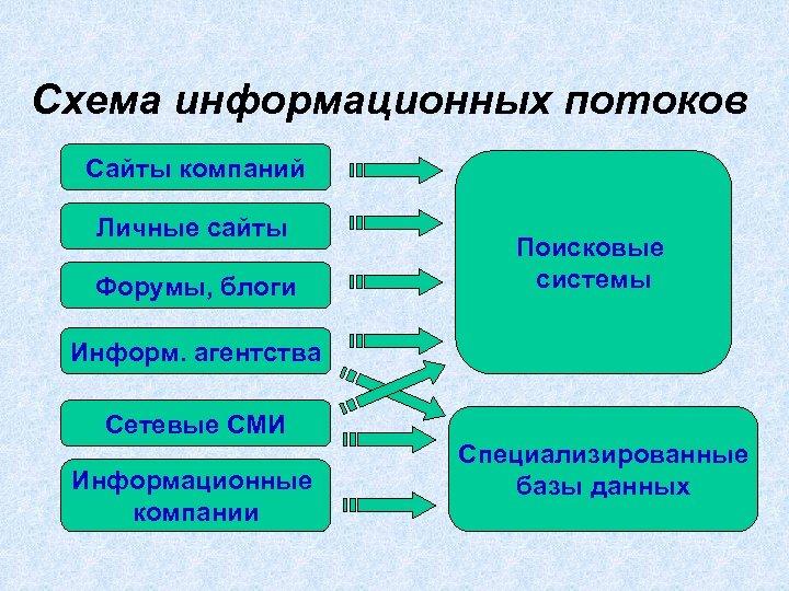 Схема информационных потоков Сайты компаний Личные сайты Форумы, блоги Поисковые системы Информ. агентства Сетевые