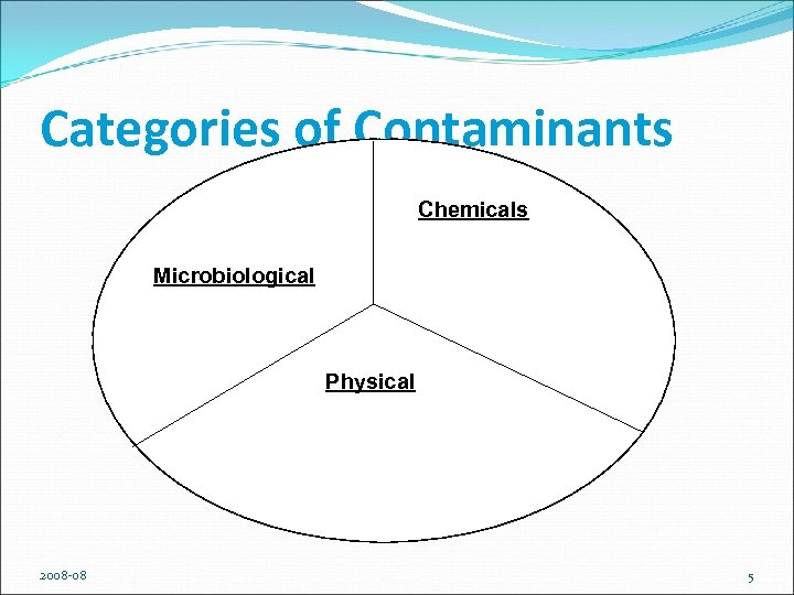 Categories of Contaminants Chemicals Microbiological Physical 2008 -08 5