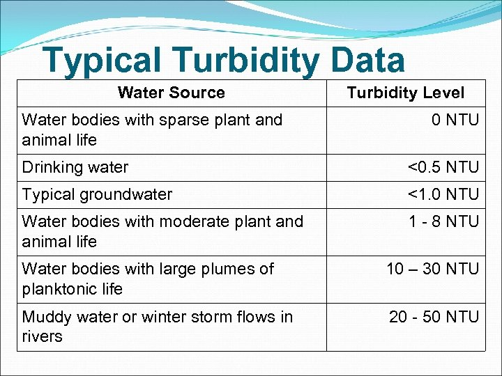 Typical Turbidity Data Water Source Water bodies with sparse plant and animal life Turbidity