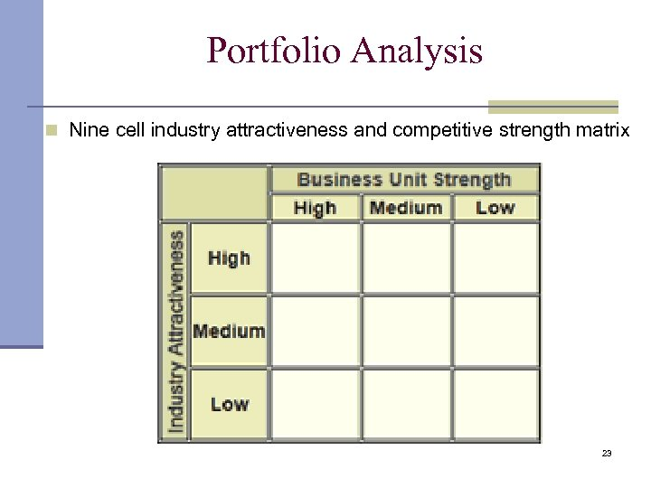 Portfolio Analysis n Nine cell industry attractiveness and competitive strength matrix 23