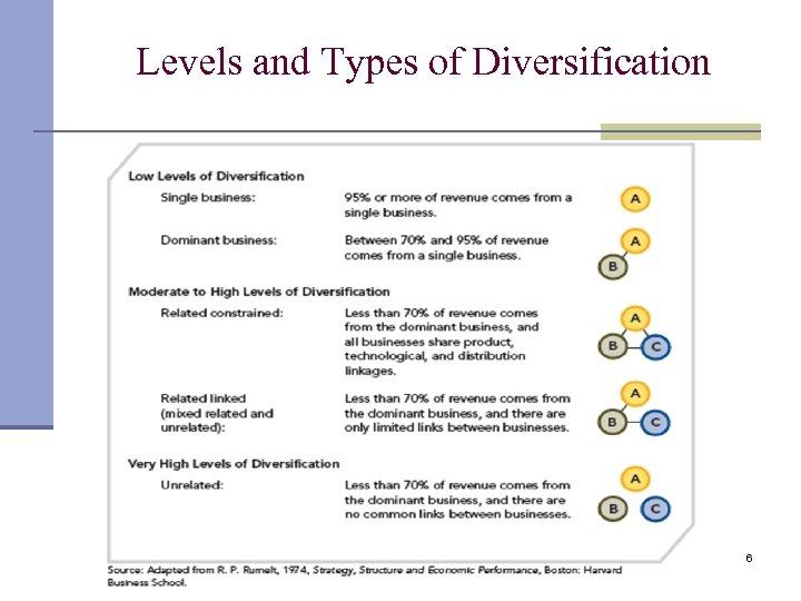 Levels and Types of Diversification 6