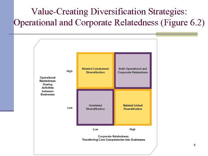 Value-Creating Diversification Strategies: Operational and Corporate Relatedness (Figure 6. 2) 8
