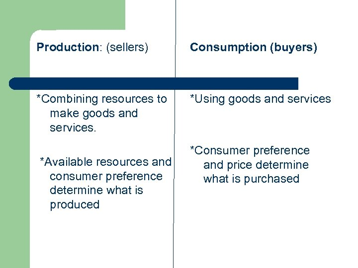Production: (sellers) Consumption (buyers) *Combining resources to make goods and services. *Using goods and