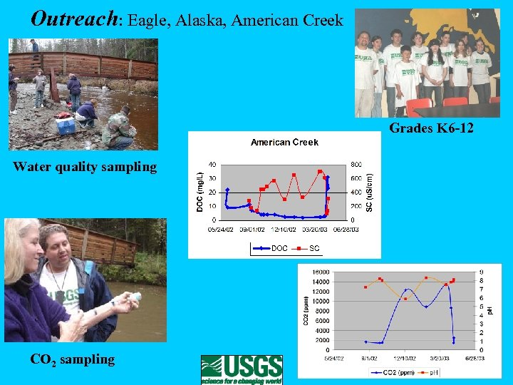 Outreach: Eagle, Alaska, American Creek Grades K 6 -12 Water quality sampling CO 2