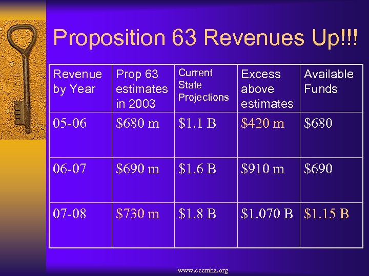 Proposition 63 Revenues Up!!! Revenue by Year Current Prop 63 Excess Available estimates State