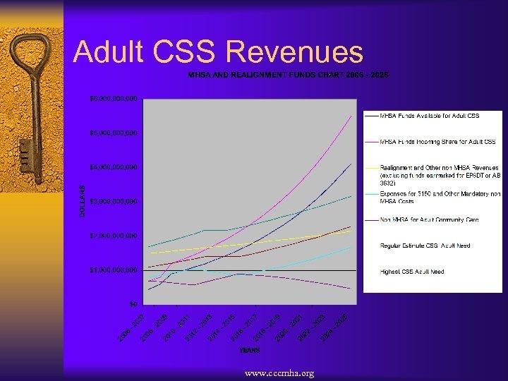 Adult CSS Revenues www. cccmha. org