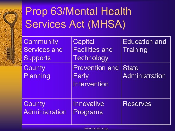 Prop 63/Mental Health Services Act (MHSA) Community Services and Supports County Planning Capital Facilities