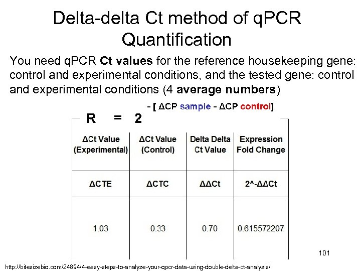 Delta-delta Ct method of q. PCR Quantification You need q. PCR Ct values for
