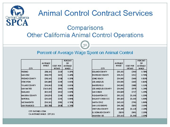 Animal Control Contract Services Comparisons Other California Animal Control Operations 30 Percent of Average