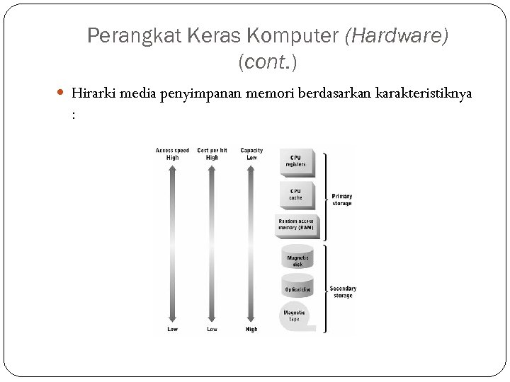 Perangkat Keras Komputer (Hardware) (cont. ) Hirarki media penyimpanan memori berdasarkan karakteristiknya :