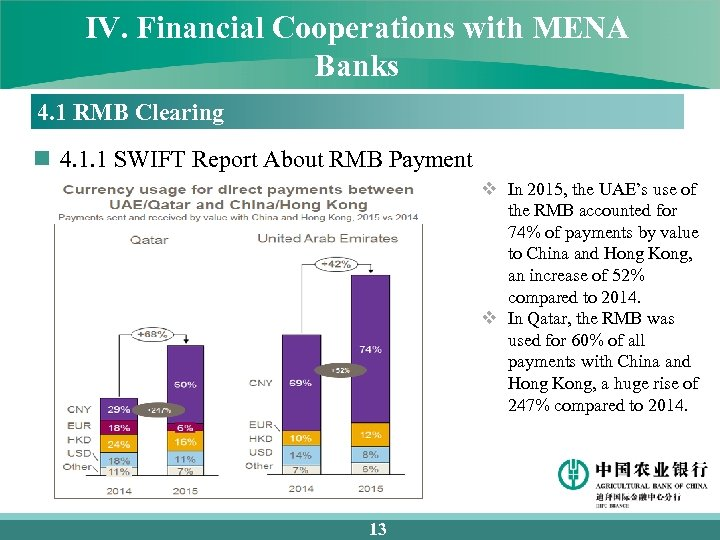 IV. Financial Cooperations with MENA Banks 4. 1 RMB Clearing n 4. 1. 1