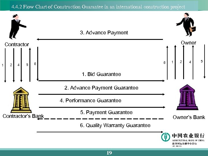 4. 4. 2 Flow Chart of Construction Guarantee in an international construction project 3.