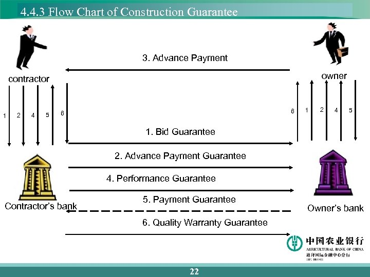 4. 4. 3 Flow Chart of Construction Guarantee 3. Advance Payment owner contractor 1