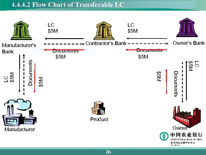4. 4. 4. 2 Flow Chart of Transferable LC LC $5 M Documents $5