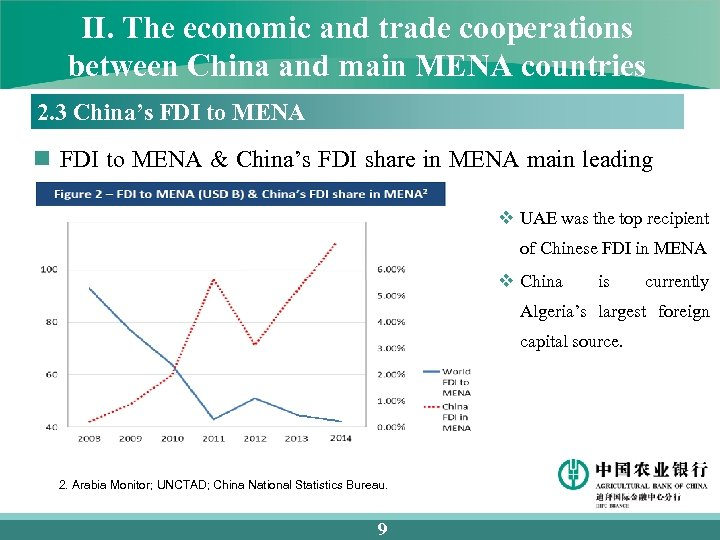 II. The economic and trade cooperations between China and main MENA countries 2. 3