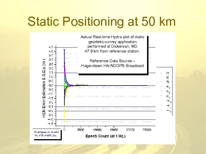Static Positioning at 50 km Actual Real-time Hydra plot of static geodetic survey application
