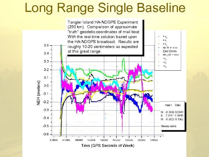 Long Range Single Baseline Test Tangier Island HA-NDGPS Experiment (250 km). Comparison of approximate
