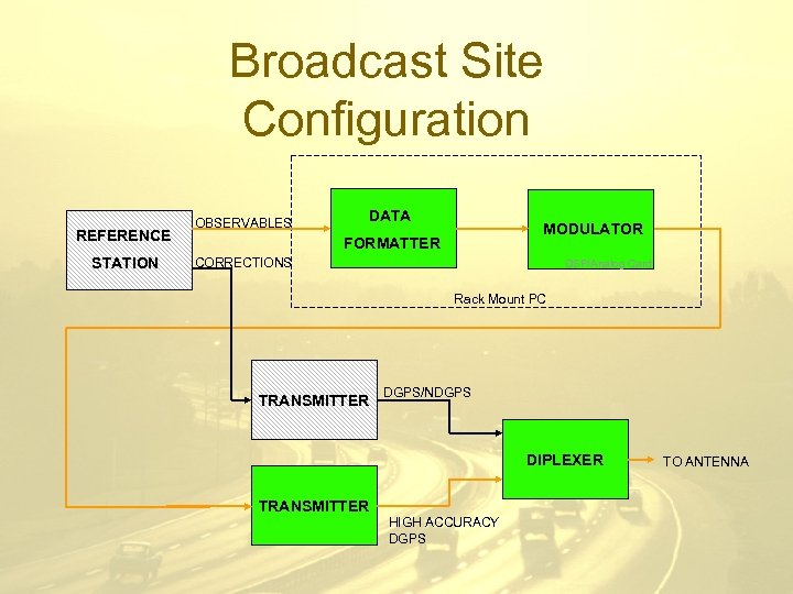 Broadcast Site Configuration REFERENCE STATION OBSERVABLES DATA MODULATOR FORMATTER CORRECTIONS DSP/Analog Card Rack Mount