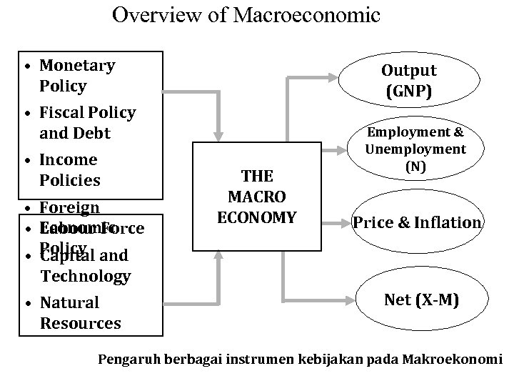 business environment economic systems fiscal monetary policies The following factors constitute economic environment of business: (a) economic system (b) fiscal policy could also dictate a decrease in government spending and thereby decrease the monetary policy influences the supply of money the cost of money or the rate of interest and the.