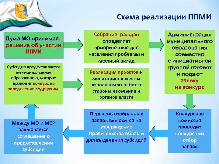 Схема реализации ППМИ Дума МО принимает решение об участии ППМИ Субсидия предоставляется муниципальному образованию,