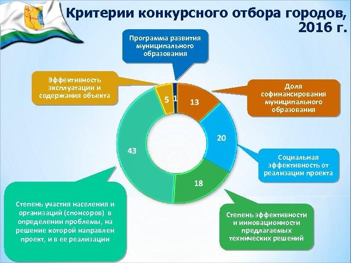 Критерии конкурсного отбора городов, 2016 г. Программа развития муниципального образования Эффективность эксплуатации и содержания