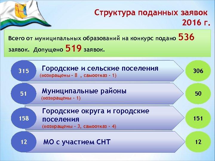 Структура поданных заявок 2016 г. Всего от муниципальных образований на конкурс подано заявок. Допущено