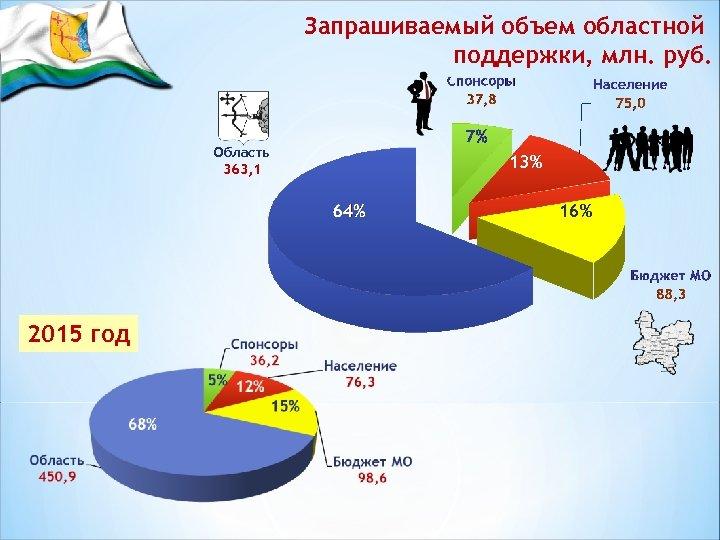 Запрашиваемый объем областной поддержки, млн. руб. Область 363, 1 13% 16% 2015 год 68%
