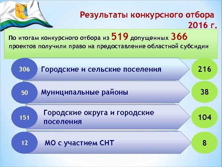 Результаты конкурсного отбора 2016 г. 519 366 По итогам конкурсного отбора из допущенных проектов