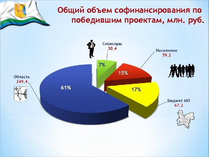 Общий объем софинансирования по победившим проектам, млн. руб. 7% 15% 17%