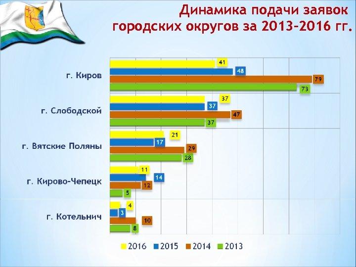 Динамика подачи заявок городских округов за 2013 -2016 гг.