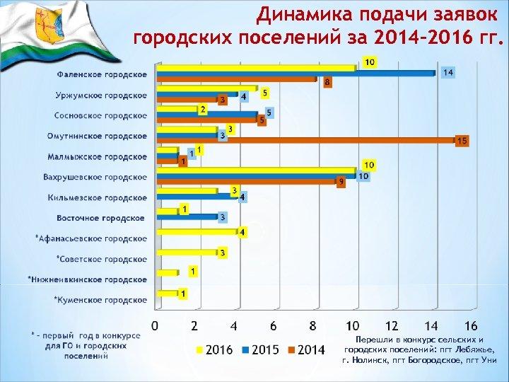 Динамика подачи заявок городских поселений за 2014 -2016 гг. Перешли в конкурс сельских и