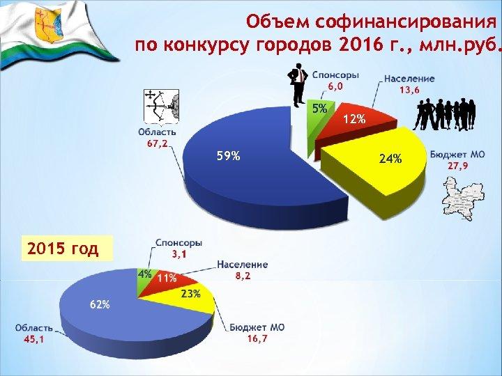 Объем софинансирования по конкурсу городов 2016 г. , млн. руб. 5% 59% 2015 год