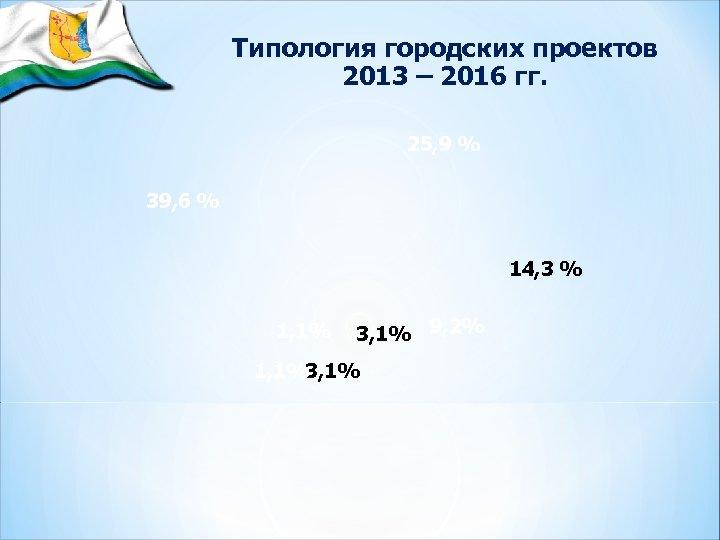 Типология городских проектов 2013 – 2016 гг. 25, 9 % 39, 6 % 14,