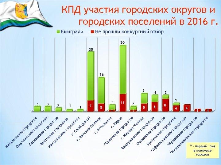 КПД участия городских округов и городских поселений в 2016 г.