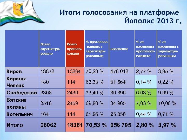 Итоги голосования на платформе Йополис 2013 г. Всего зарегистрировано Всего проголосовали % проголосо -вавших