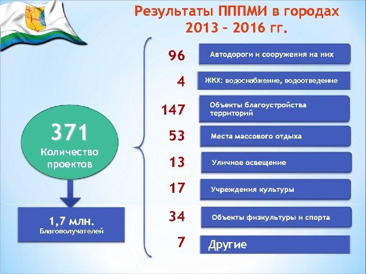 Результаты ПППМИ в городах 2013 – 2016 гг. 96 4 ЖКХ: водоснабжение, водоотведение 147