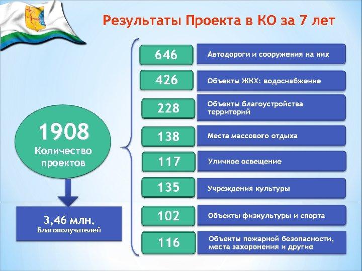 Результаты Проекта в КО за 7 лет 1908 Количество проектов 3, 46 млн. Благополучателей