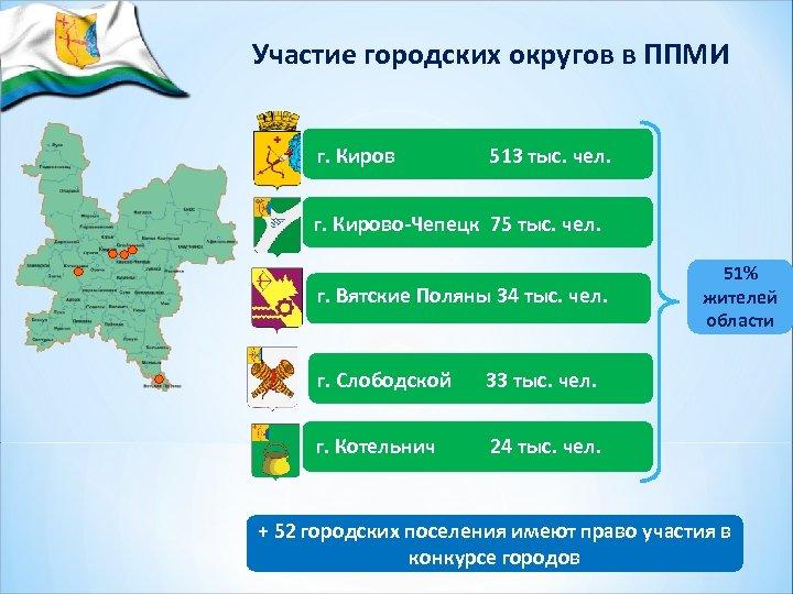 Участие городских округов в ППМИ г. Киров 513 тыс. чел. г. Кирово-Чепецк 75 тыс.