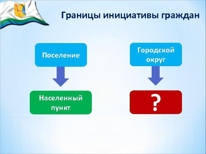 Границы инициативы граждан Поселение Городской округ Населенный пункт Целевая группа ?