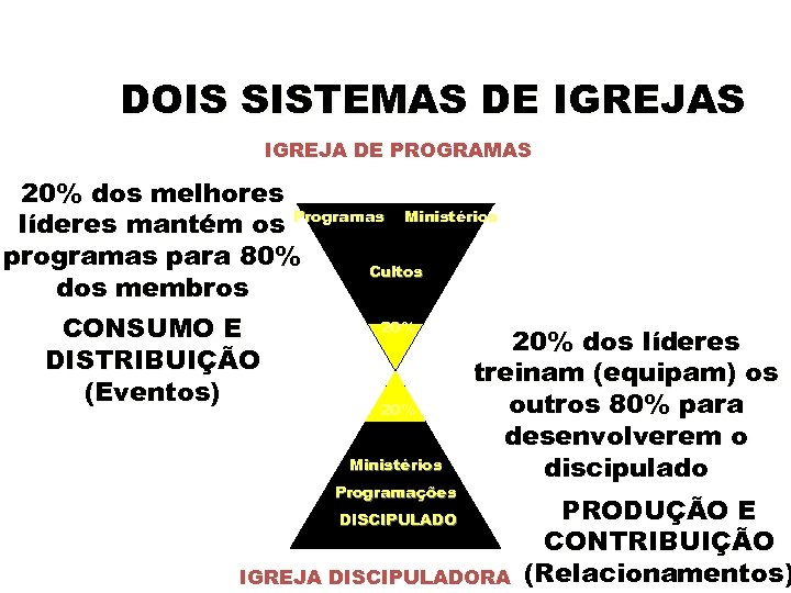 DOIS SISTEMAS DE IGREJAS IGREJA DE PROGRAMAS 20% dos melhores líderes mantém os Programas