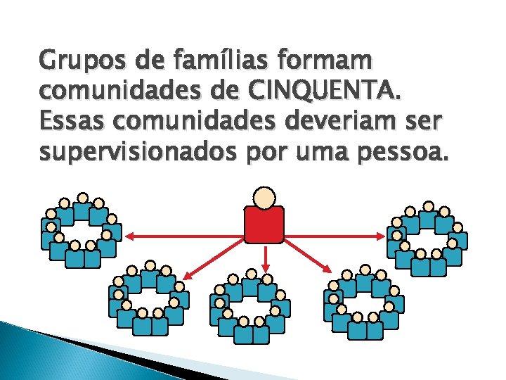 Grupos de famílias formam comunidades de CINQUENTA. Essas comunidades deveriam ser supervisionados por uma