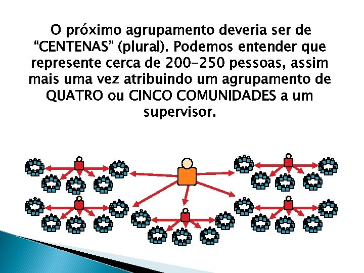 """O próximo agrupamento deveria ser de """"CENTENAS"""" (plural). Podemos entender que represente cerca de"""