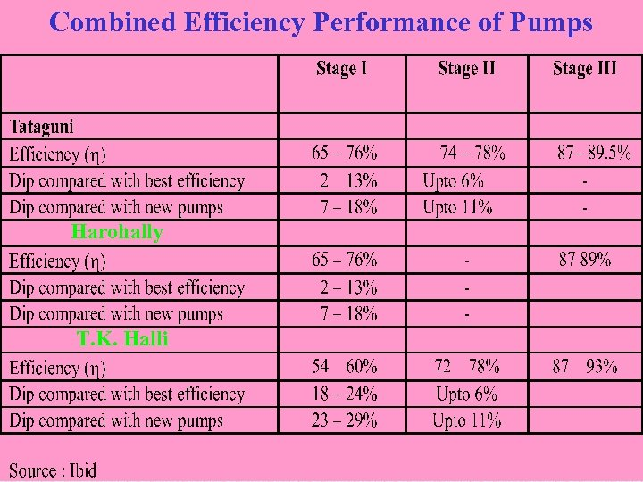 Combined Efficiency Performance of Pumps Harohally T. K. Halli