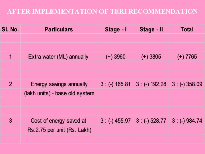 AFTER IMPLEMENTATION OF TERI RECOMMENDATION