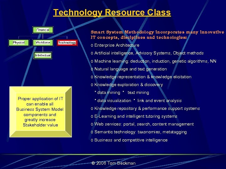 Technology Resource Class Smart System Methodology incorporates many innovative IT concepts, disciplines and technologies: