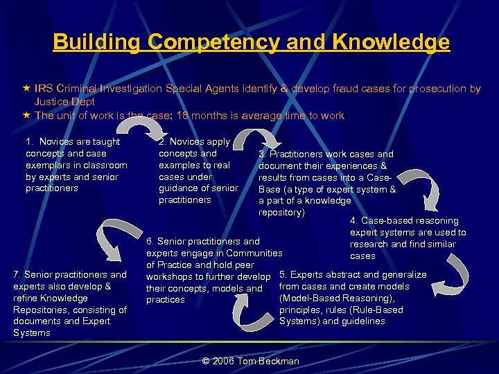 Building Competency and Knowledge « IRS Criminal Investigation Special Agents identify & develop fraud