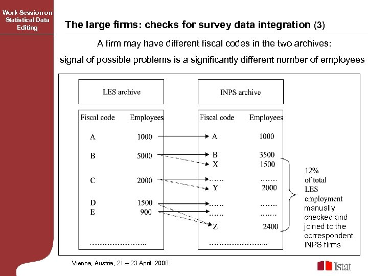 Work Session on Statistical Data Editing The large firms: checks for survey data integration